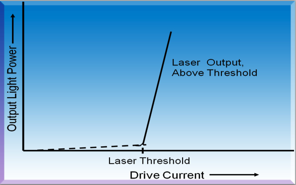 laser emmission as a function of drive current