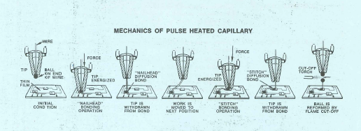 Hughes Aircraft, mechanics of pulsed heat capillary, Hughes Aircraft Industrial Products Division