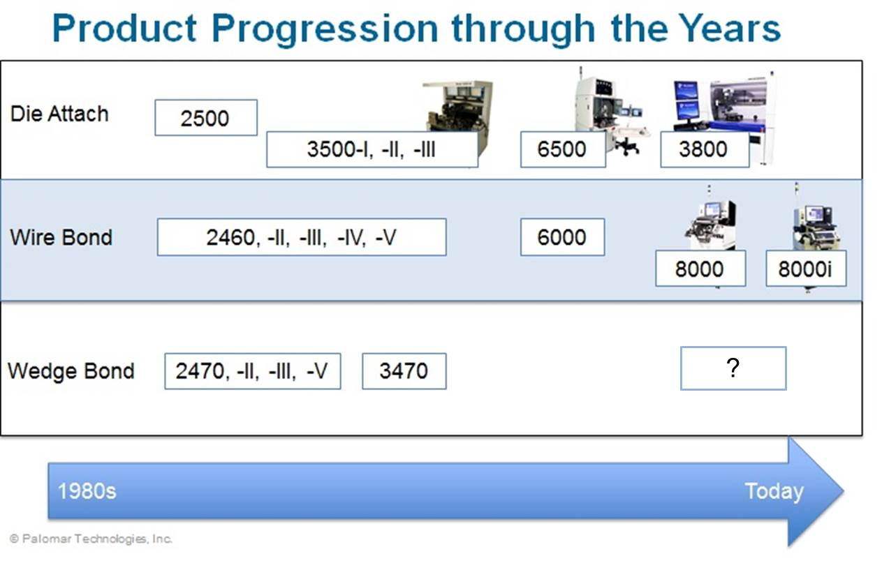 product progression, Palomar Technologies, Hughes Aircraft