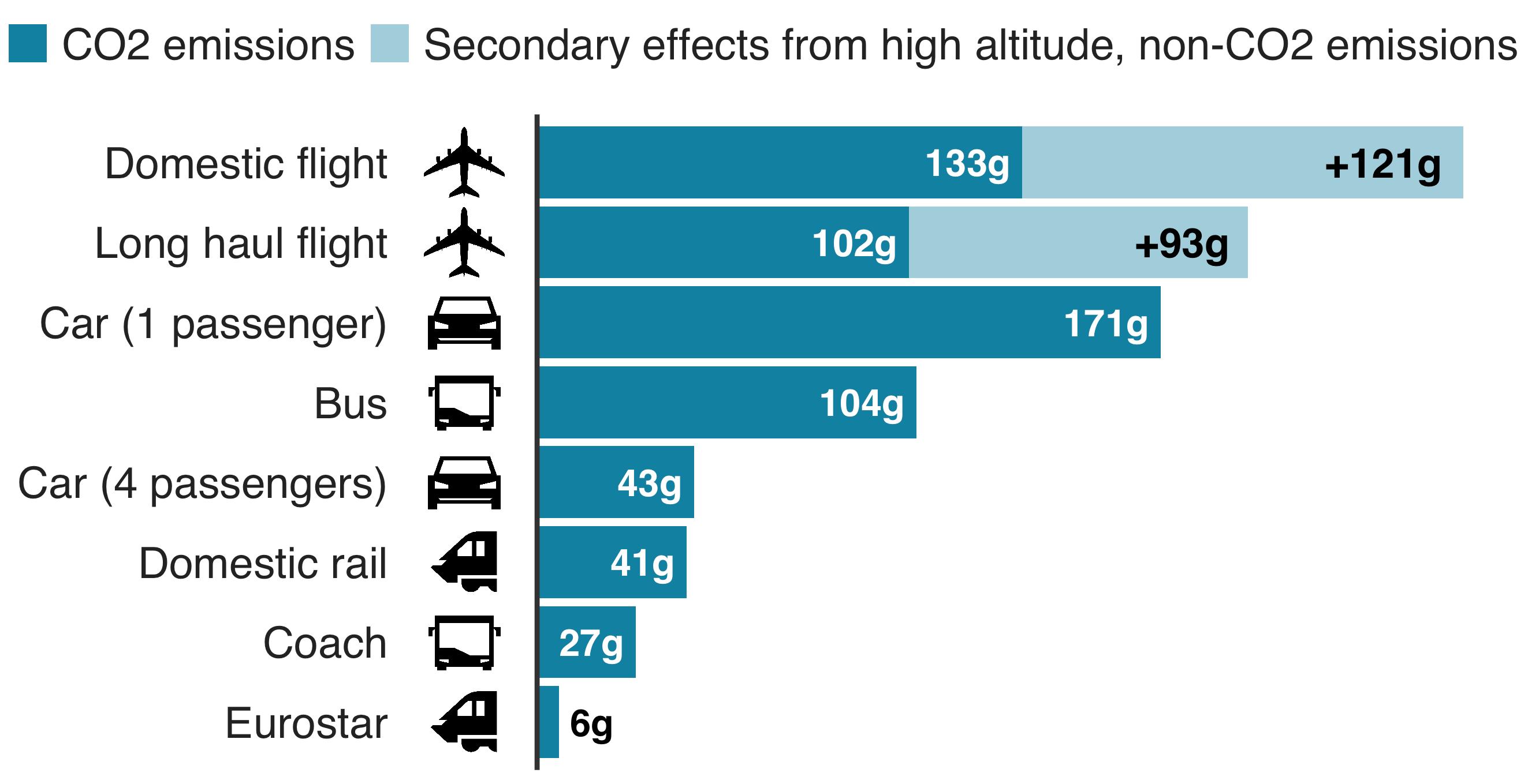 CO2 Emissions Per Passenger Per Kilometer Travelled