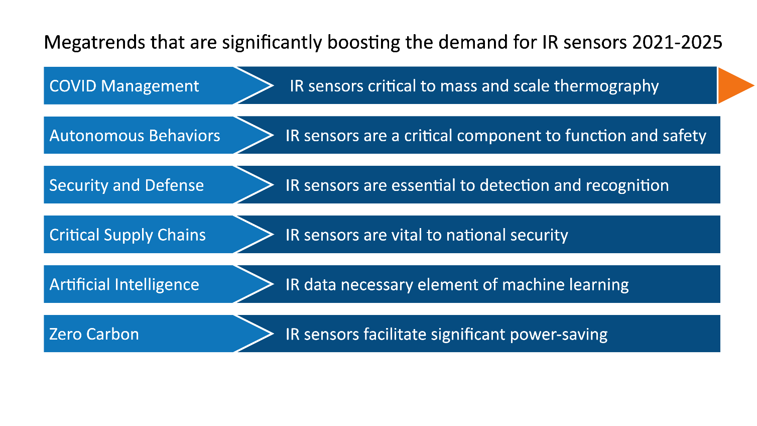 Efficient Manufacture IR Sensors