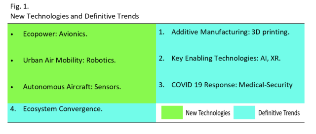 Technologies_and_Trends_chart