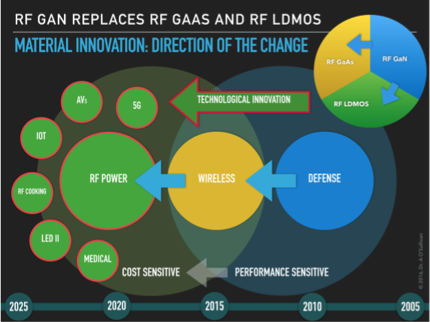 RF GaN replaces RF GaAs and RF LDMOS