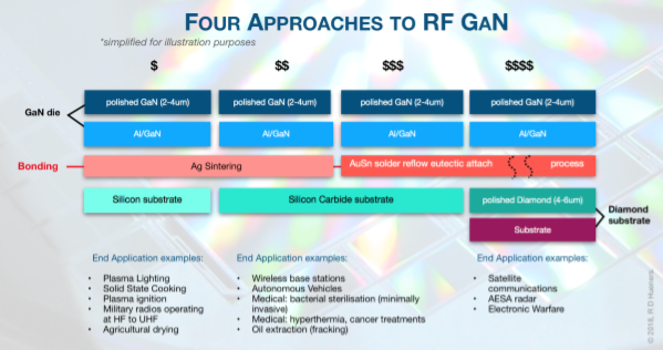 Four Approaches to RF GaN