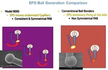 EFO Ball Generation Comparison.jpg