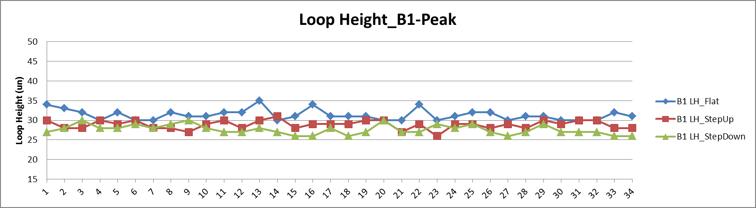 Loop_height_plot_graph.png