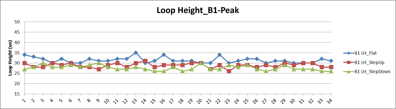 Loop_height_plot_graph.png