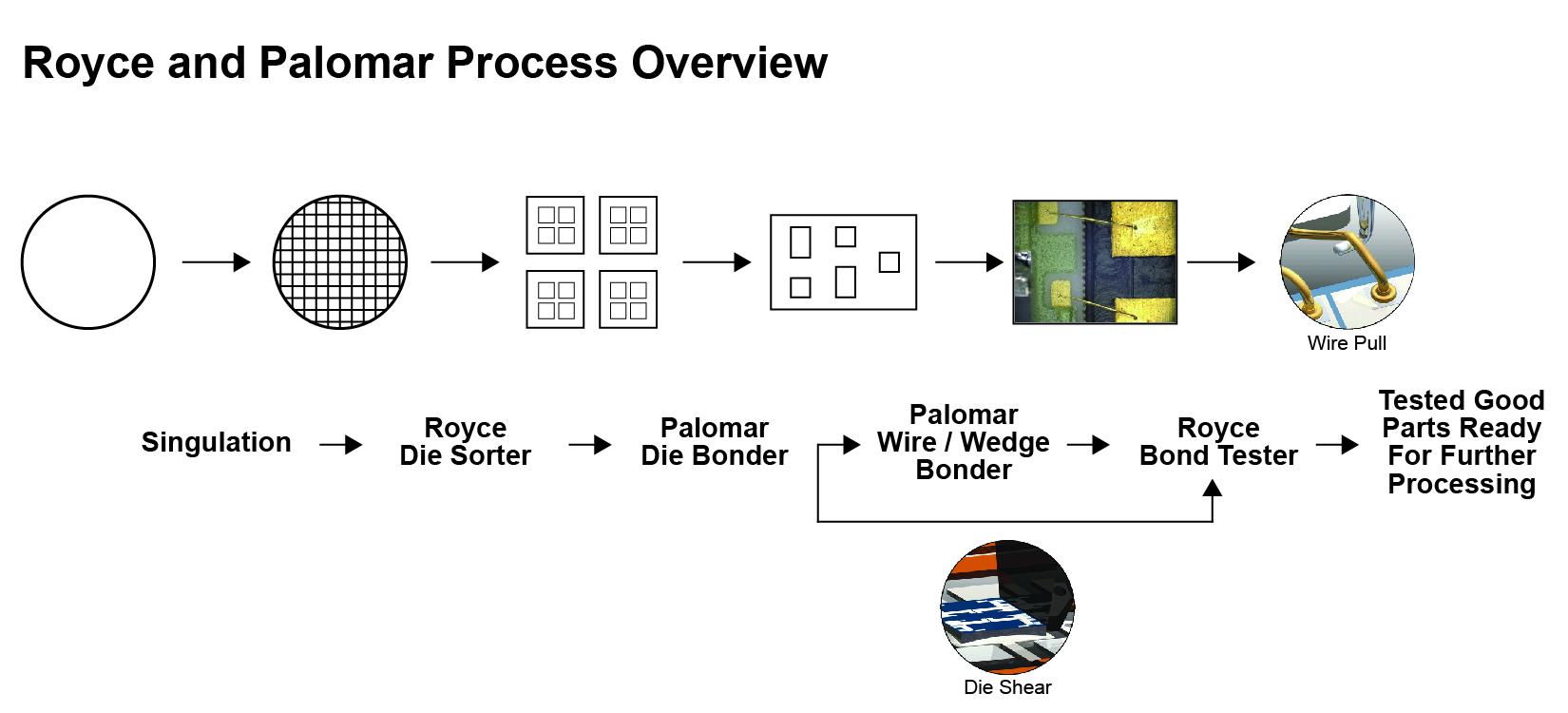 Royce_Palomar_Process_Overview.jpg