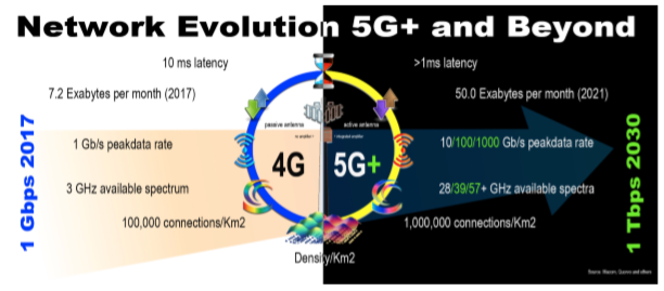 Network Evolution 5G+ and Beyond