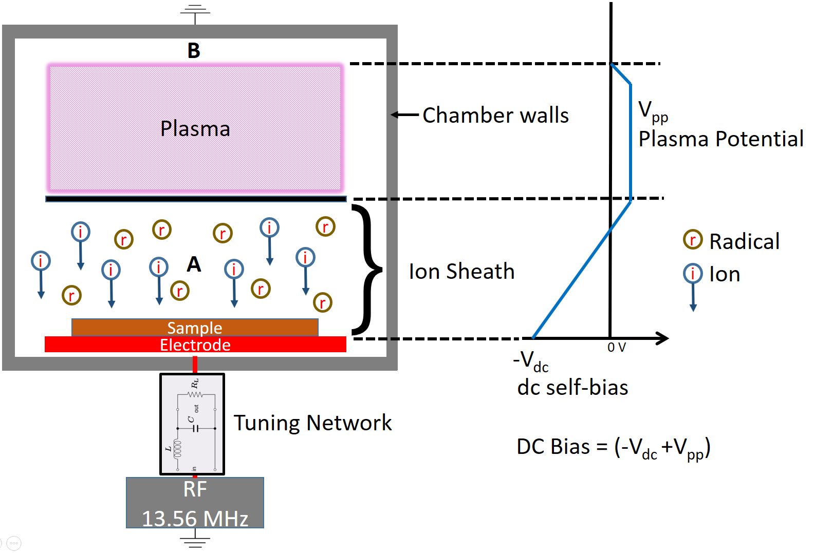 The Importance Of Dc Self Bias Voltage In Plasma Applications This Circuit Changes To Current Can Provide